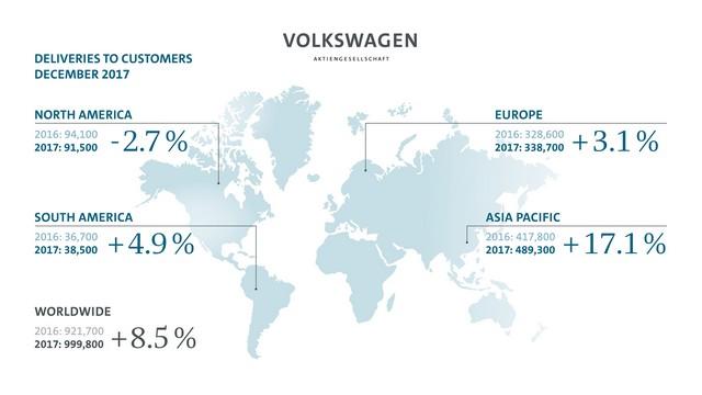 Les livraisons du Groupe Volkswagen atteignent un niveau historique Bdb245ce8465c35ec72d
